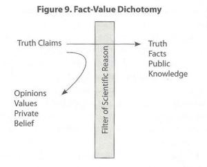 Fact Value Dichotomy